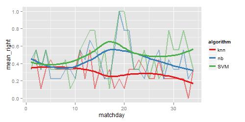 Naive Line Drawing Algorithm : Bundesliga predictions choosing the algorithm